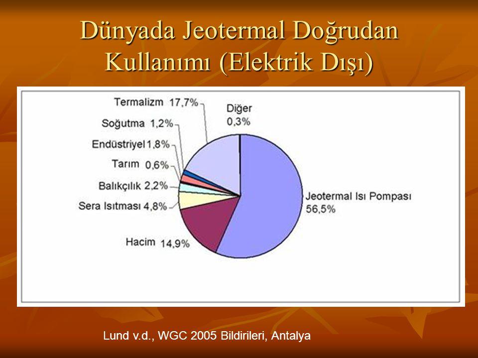 Ülkelere Göre Jeotermal Kurulu Güç Gelişimi ve 2010 Yılı Tahmini (Bertani, 2007)