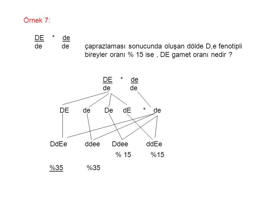 Örnek 7: DE * de de de çaprazlaması sonucunda oluşan dölde D,e fenotipli bireyler oranı % 15 ise, DE gamet oranı nedir ? DE * de de DE de De dE * de D