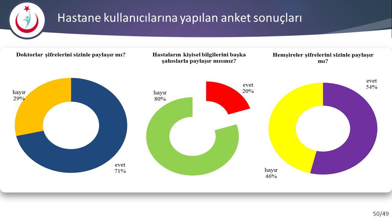 50/49 Hastane kullanıcılarına yapılan anket sonuçları