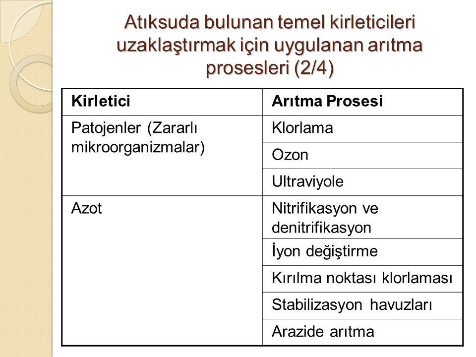 Atıksuda bulunan temel kirleticileri uzaklaştırmak için uygulanan arıtma prosesleri (2/4) KirleticiArıtma Prosesi Patojenler (Zararlı mikroorganizmala