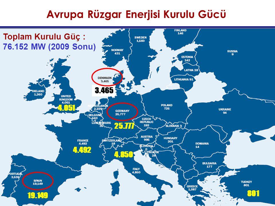 Avrupa Rüzgar Enerjisi Kurulu Gücü Toplam Kurulu Güç : 76.152 MW (2009 Sonu) 25.777 19.149 4.492 4.850 801 4.051 3.465