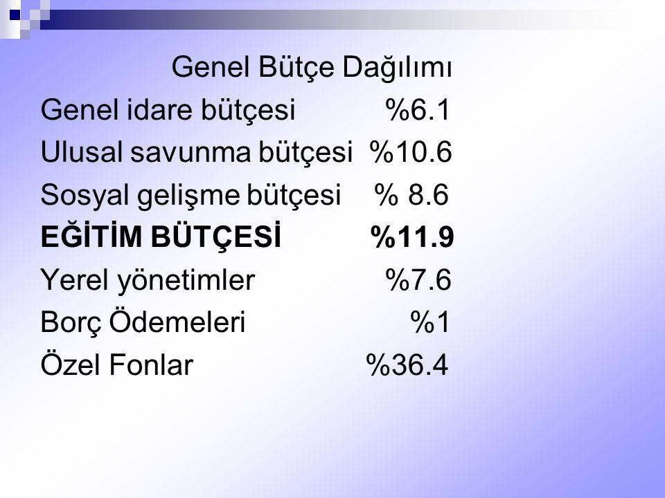 Genel Bütçe Dağılımı Genel idare bütçesi %6.1 Ulusal savunma bütçesi %10.6 Sosyal gelişme bütçesi % 8.6 EĞİTİM BÜTÇESİ %11.9 Yerel yönetimler %7.6 Bor