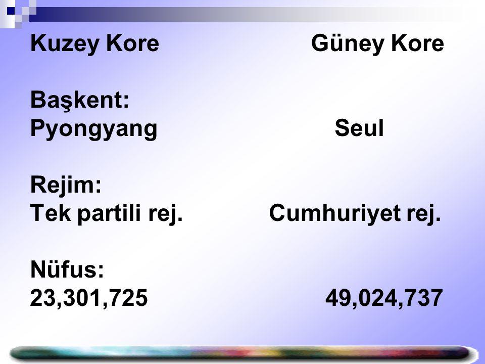Kuzey Kore Güney Kore Başkent: Pyongyang Seul Rejim: Tek partili rej. Cumhuriyet rej. Nüfus: 23,301,725 49,024,737