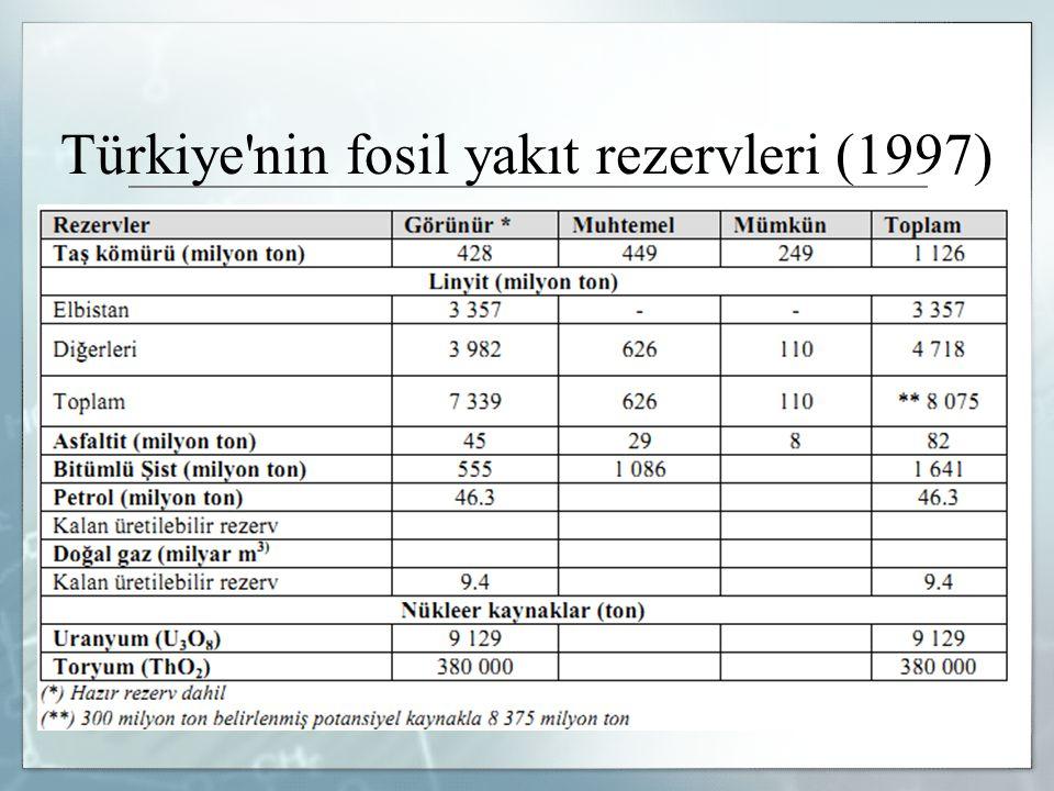 Türkiye'nin fosil yakıt rezervleri (1997)