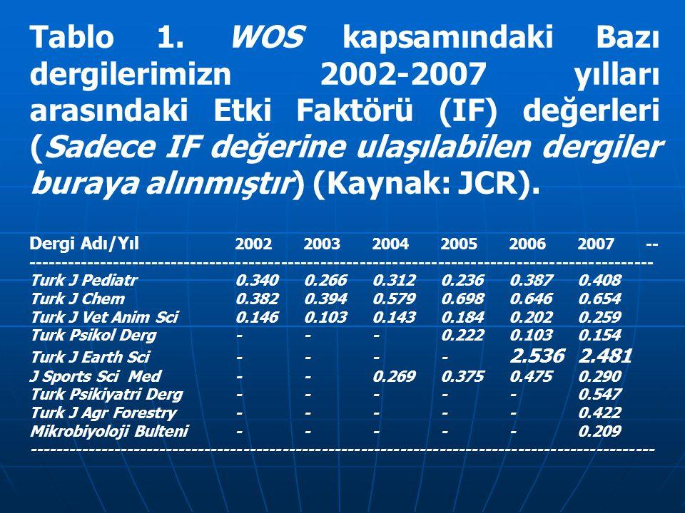 Tablo 1. WOS kapsamındaki Bazı dergilerimizn 2002-2007 yılları arasındaki Etki Faktörü (IF) değerleri (Sadece IF değerine ulaşılabilen dergiler buraya