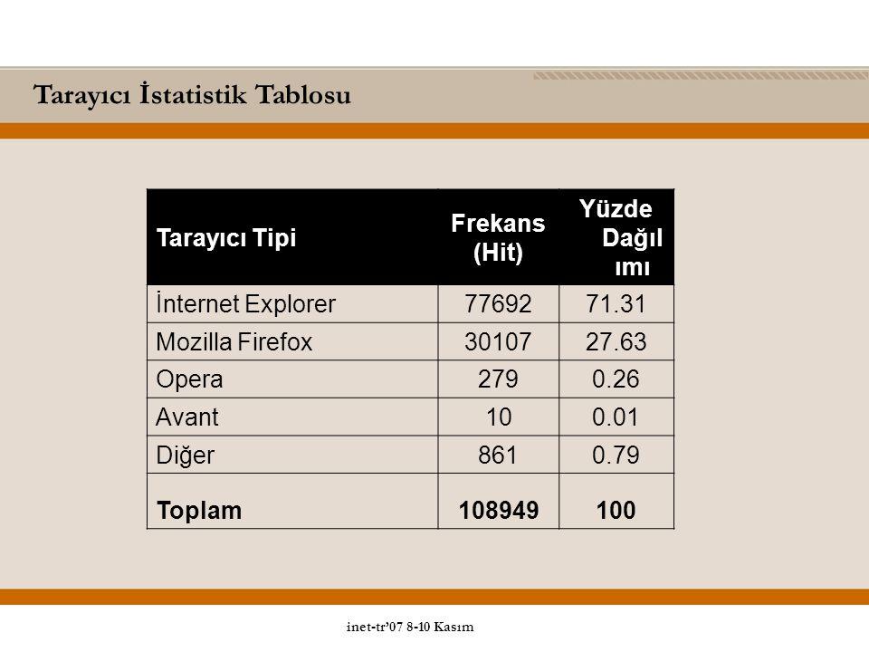 Tarayıcı İstatistik Tablosu Tarayıcı Tipi Frekans (Hit) Yüzde Dağıl ımı İnternet Explorer7769271.31 Mozilla Firefox3010727.63 Opera2790.26 Avant100.01 Diğer8610.79 Toplam108949100 inet-tr'07 8-10 Kasım