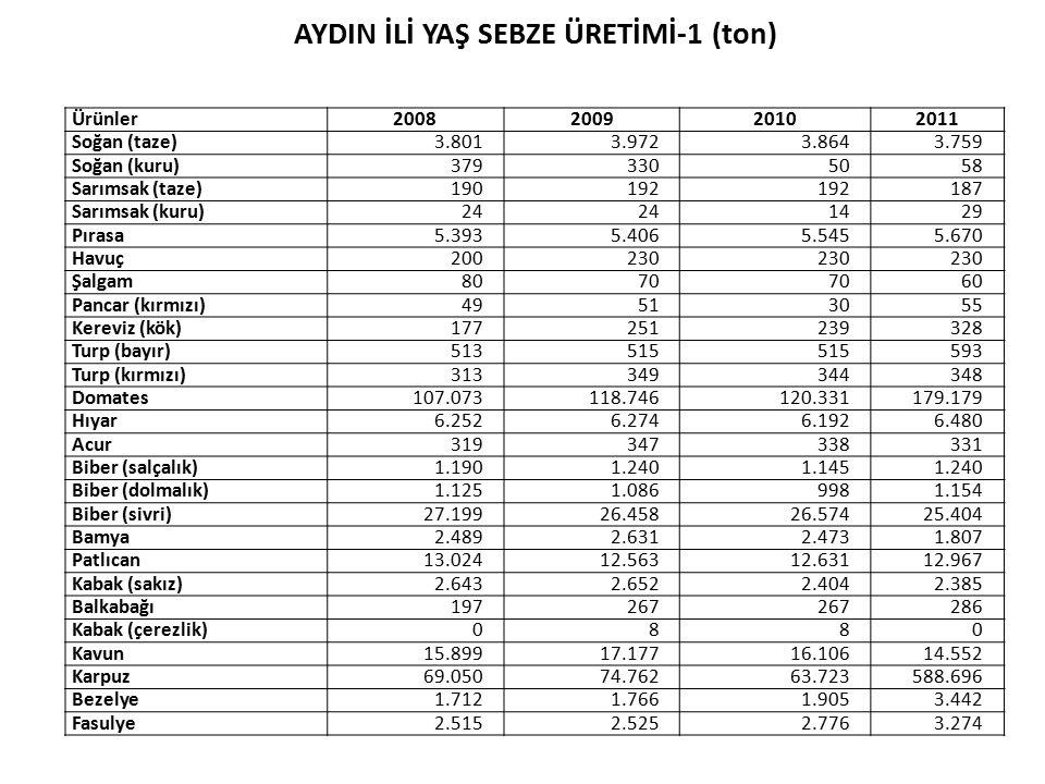 TARIM HAVZALARI Tarım Havzaları Üretim ve Destekleme Modeli Ekolojik olarak benzer olan, ülkenin idari yapılanmasına uygun, yönetilebilir büyüklükte, tarım ürünlerinin ekolojik ve ekonomik olarak en uygun yetiştirilebildiği bölgeler 1Kıyı Ege HavzasıAntalya, Aydın, Balıkesir, Çanakkale, İzmir,Muğla 2Gediz Havzası Aydın, Denizli, İzmir, Manisa 3Ege Yayla HavzasıAntalya, Aydın, Burdur, Denizli, Muğla