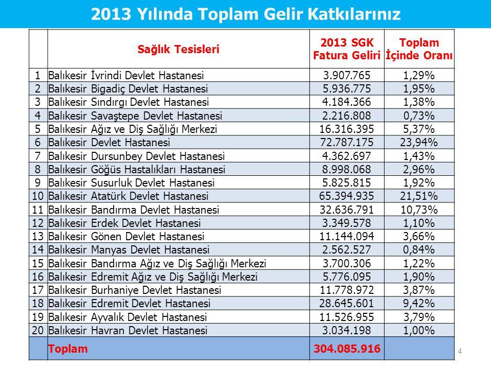 Günün Planı A- Sağlık Hizmeti Sunumu, Sağlıkta Finansman Kaynakları ve Türkiye'de Sağlığın Finansmanı (Uzm.