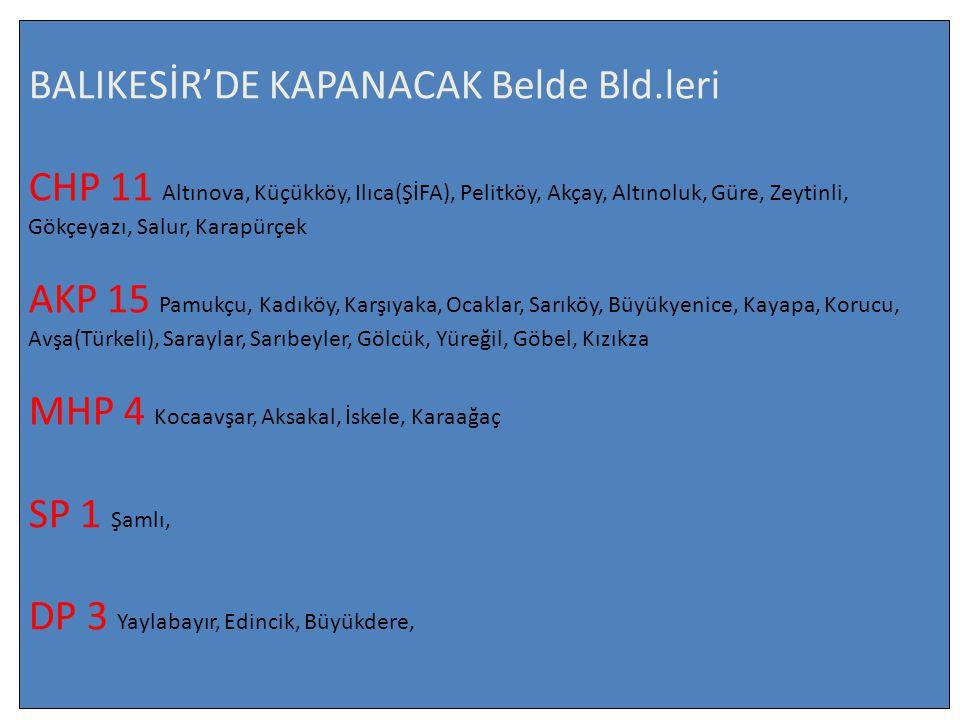 BALIKESİR'DE KAPANACAK Belde Bld.leri CHP 11 Altınova, Küçükköy, Ilıca(ŞİFA), Pelitköy, Akçay, Altınoluk, Güre, Zeytinli, Gökçeyazı, Salur, Karapürçek AKP 15 Pamukçu, Kadıköy, Karşıyaka, Ocaklar, Sarıköy, Büyükyenice, Kayapa, Korucu, Avşa(Türkeli), Saraylar, Sarıbeyler, Gölcük, Yüreğil, Göbel, Kızıkza MHP 4 Kocaavşar, Aksakal, İskele, Karaağaç SP 1 Şamlı, DP 3 Yaylabayır, Edincik, Büyükdere,