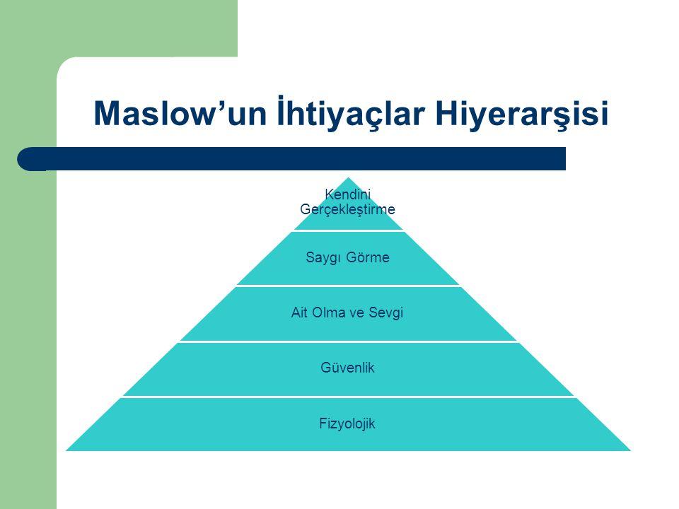 Maslow'un İhtiyaçlar Hiyerarşisi Kendini Gerçekleştirme Saygı Görme Ait Olma ve Sevgi Güvenlik Fizyolojik