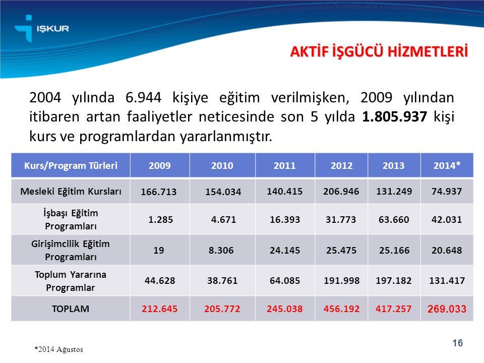 16 2004 yılında 6.944 kişiye eğitim verilmişken, 2009 yılından itibaren artan faaliyetler neticesinde son 5 yılda 1.805.937 kişi kurs ve programlardan yararlanmıştır.