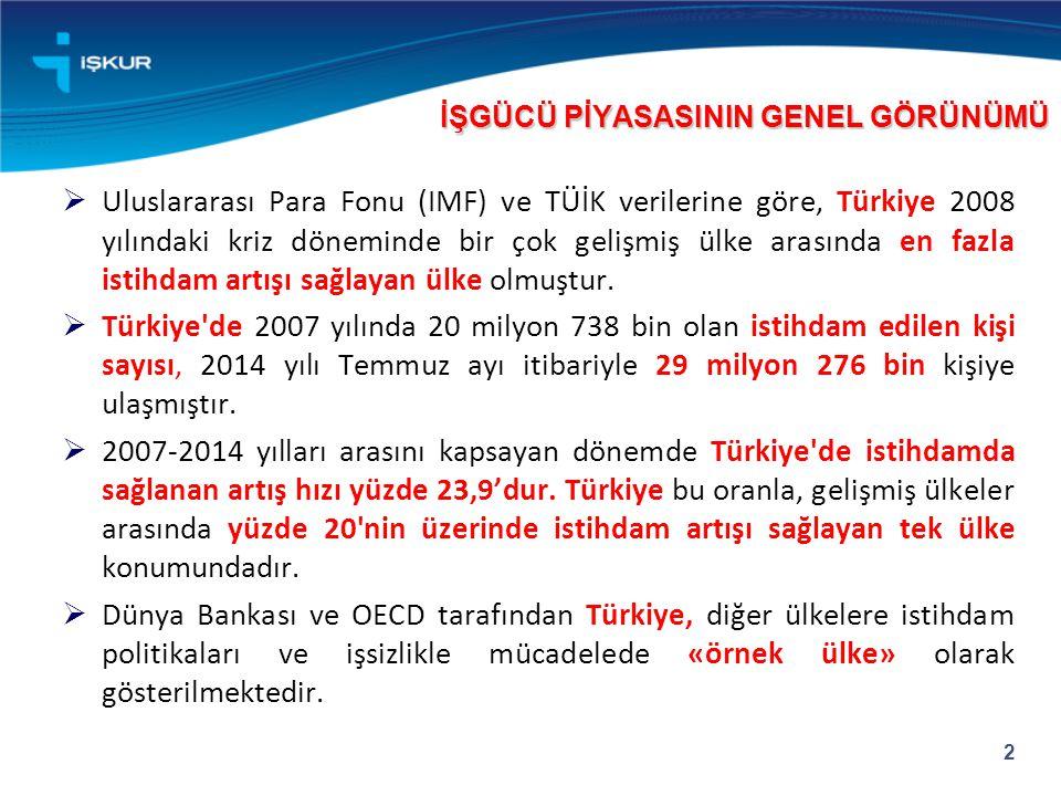  Uluslararası Para Fonu (IMF) ve TÜİK verilerine göre, Türkiye 2008 yılındaki kriz döneminde bir çok gelişmiş ülke arasında en fazla istihdam artışı sağlayan ülke olmuştur.