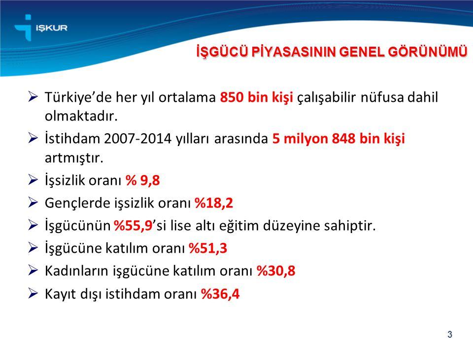  Türkiye'de her yıl ortalama 850 bin kişi çalışabilir nüfusa dahil olmaktadır.  İstihdam 2007-2014 yılları arasında 5 milyon 848 bin kişi artmıştır.