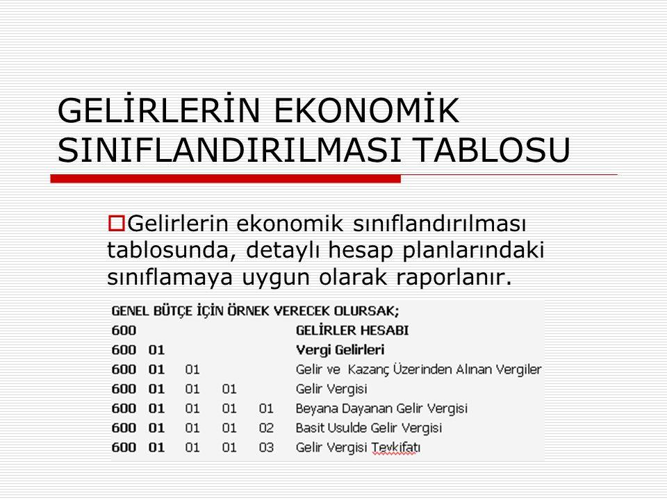 GELİRLERİN EKONOMİK SINIFLANDIRILMASI TABLOSU  Gelirlerin ekonomik sınıflandırılması tablosunda, detaylı hesap planlarındaki sınıflamaya uygun olarak