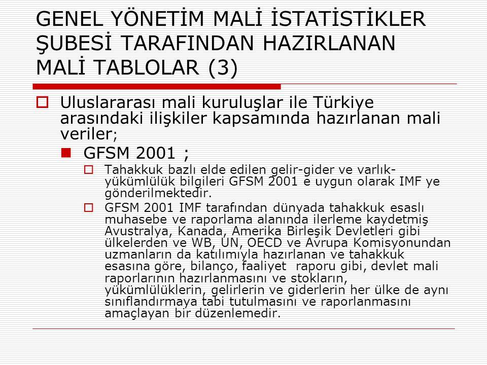 GENEL YÖNETİM MALİ İSTATİSTİKLER ŞUBESİ TARAFINDAN HAZIRLANAN MALİ TABLOLAR (3)  Uluslararası mali kuruluşlar ile Türkiye arasındaki ilişkiler kapsam