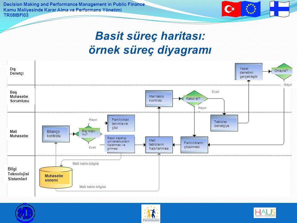 Decision Making and Performance Management in Public Finance Kamu Maliyesinde Karar Alma ve Performans Yönetimi TR08IBFI03 Basit süreç haritası: örnek