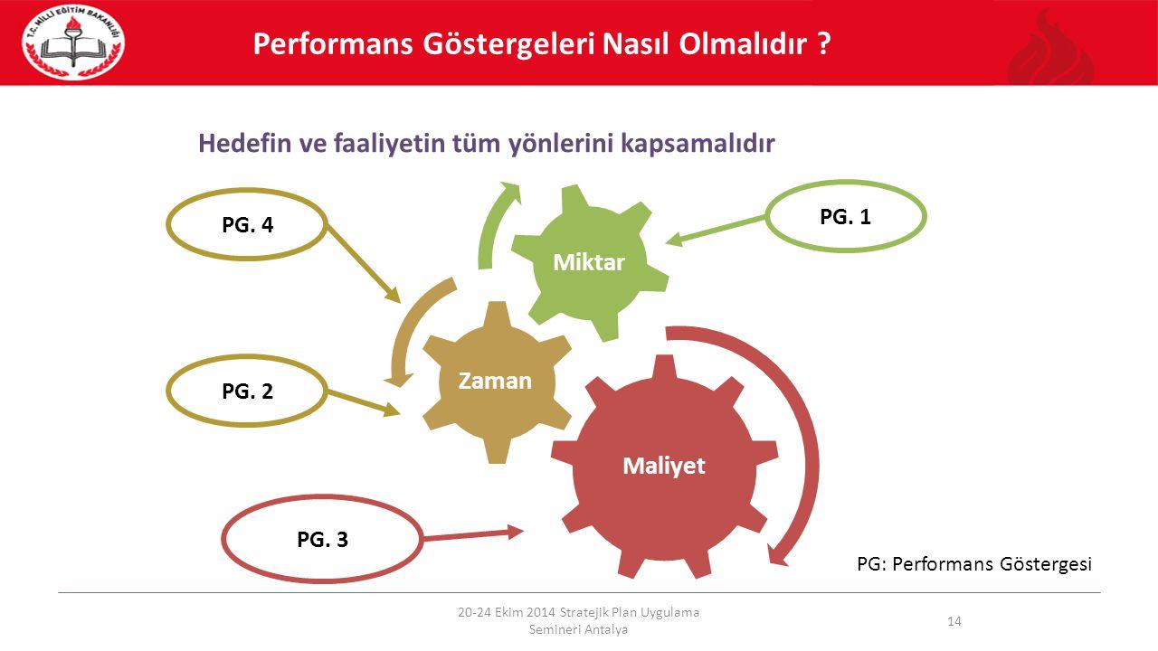 Hedefin ve faaliyetin tüm yönlerini kapsamalıdır 20-24 Ekim 2014 Stratejik Plan Uygulama Semineri Antalya 14 Maliyet Zaman Miktar PG. 1 PG. 2 PG. 3 Pe
