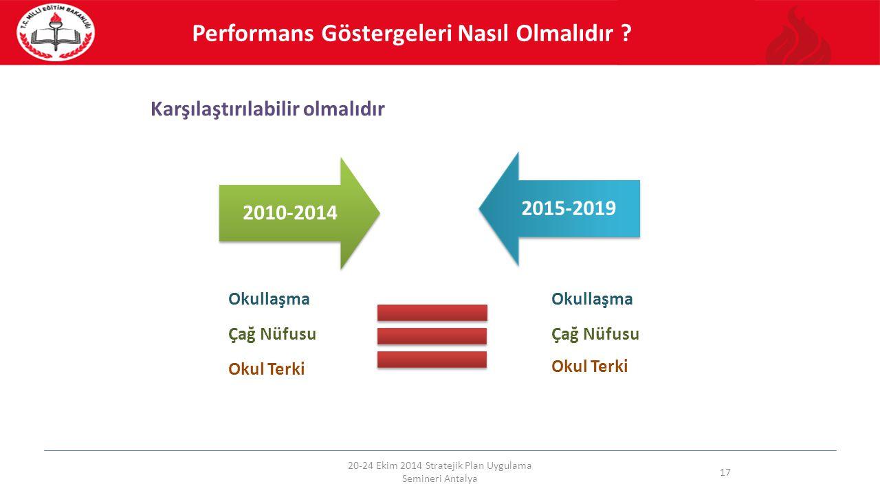 Karşılaştırılabilir olmalıdır 20-24 Ekim 2014 Stratejik Plan Uygulama Semineri Antalya 17 2010-20142015-2019 Performans Göstergeleri Nasıl Olmalıdır ?