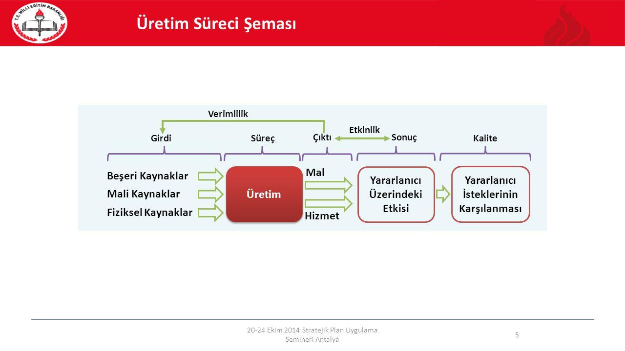 20-24 Ekim 2014 Stratejik Plan Uygulama Semineri Antalya 5 Üretim Beşeri Kaynaklar Mali Kaynaklar Fiziksel Kaynaklar Mal Hizmet Girdi Süreç Çıktı Yara