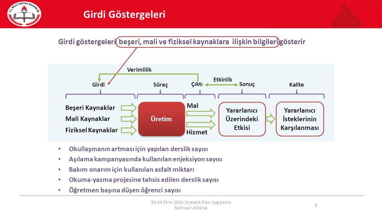20-24 Ekim 2014 Stratejik Plan Uygulama Semineri Antalya 6 Girdi Göstergeleri Girdi göstergeleri beşeri, mali ve fiziksel kaynaklara ilişkin bilgileri