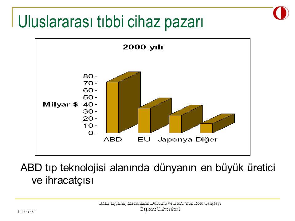 04.05.07 BME Eğitimi, Mezunların Durumu ve EMO'nun Rolü Çalıştayı Başkent Üniversitesi Patent sayıları