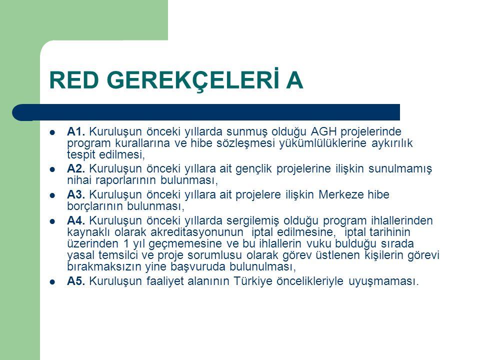 RED GEREKÇELERİ A A1. Kuruluşun önceki yıllarda sunmuş olduğu AGH projelerinde program kurallarına ve hibe sözleşmesi yükümlülüklerine aykırılık tespi