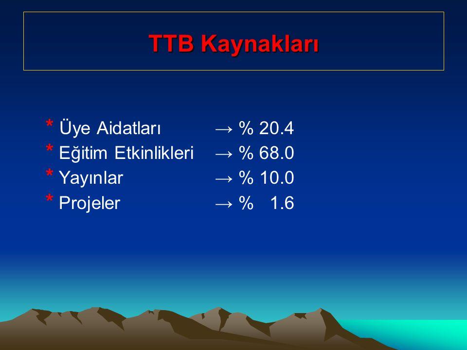 TTB Kaynakları * Üye Aidatları → % 20.4 * Eğitim Etkinlikleri → % 68.0 * Yayınlar → % 10.0 * Projeler → % 1.6