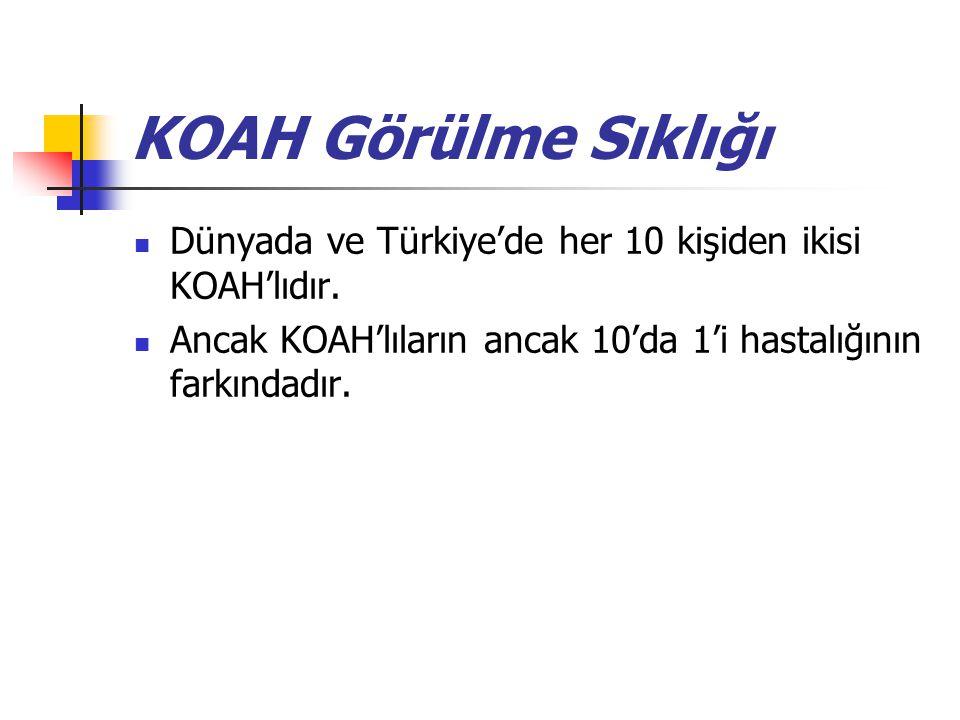 KOAH Görülme Sıklığı Dünyada ve Türkiye'de her 10 kişiden ikisi KOAH'lıdır. Ancak KOAH'lıların ancak 10'da 1'i hastalığının farkındadır.