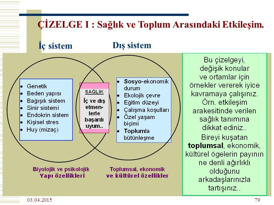 03.04.2015 79 ÇİZELGE I : Sağlık ve Toplum Arasındaki Etkileşim. İç sistem Dış sistem