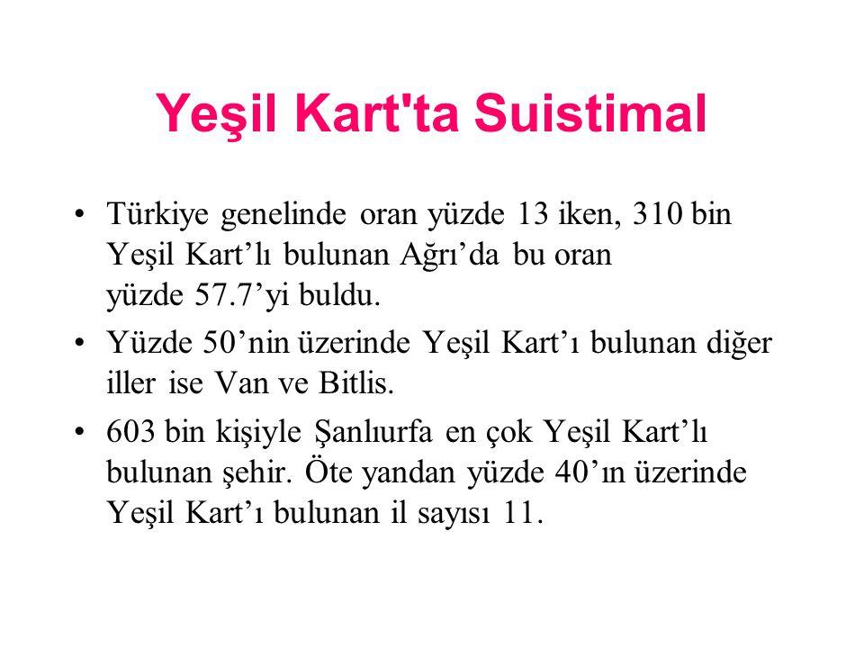 Yeşil Kart ta Suistimal Türkiye genelinde oran yüzde 13 iken, 310 bin Yeşil Kart'lı bulunan Ağrı'da bu oran yüzde 57.7'yi buldu.