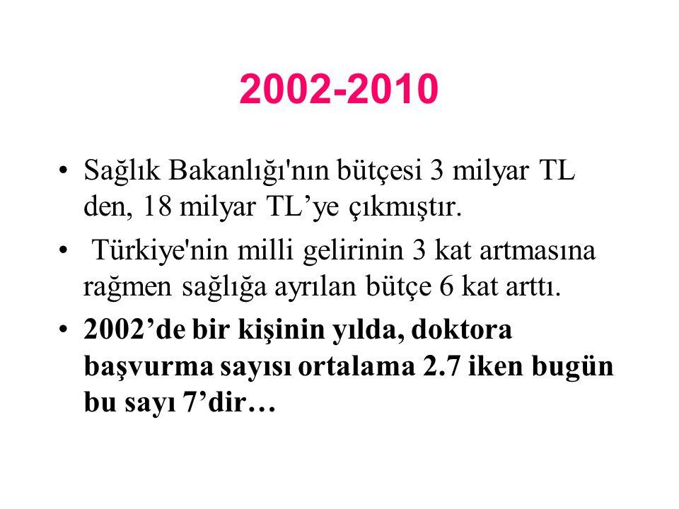 2002-2010 Sağlık Bakanlığı nın bütçesi 3 milyar TL den, 18 milyar TL'ye çıkmıştır.