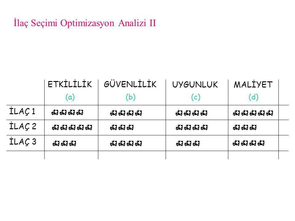 İlaç Seçimi Optimizasyon Analizi II ETKİLİLİK GÜVENLİLİK UYGUNLUKMALİYET İLAÇ 1 İLAÇ 2 İLAÇ 3 (a) (b) (c)(d)       