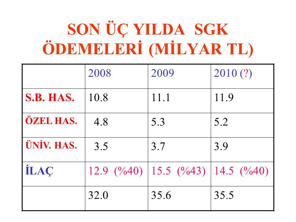 SON ÜÇ YILDA SGK ÖDEMELERİ (MİLYAR TL) 200820092010 ( ) S.B.
