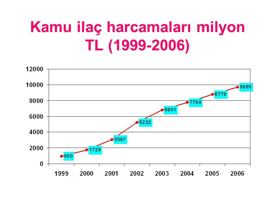 Kamu ilaç harcamaları milyon TL (1999-2006)