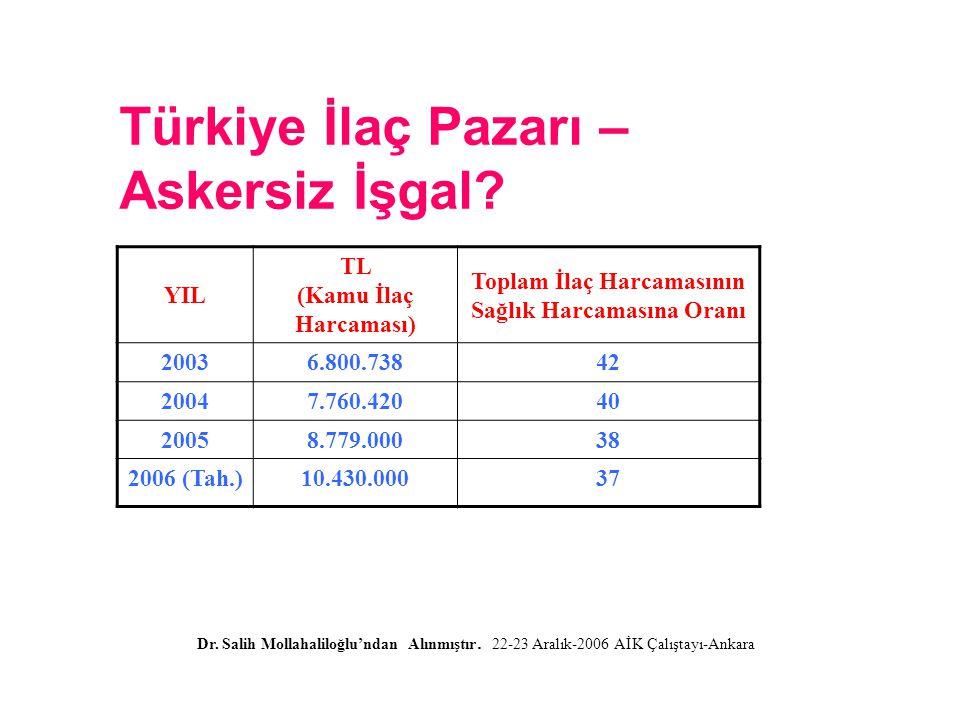Türkiye İlaç Pazarı – Askersiz İşgal. Dr. Salih Mollahaliloğlu'ndan Alınmıştır.