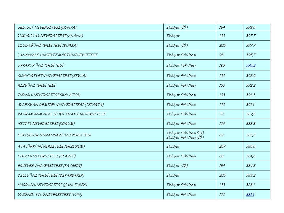 SEL Ç UK Ü NİVERSİTESİ (KONYA)İlahiyat (İ Ö )154398,5 Ç UKUROVA Ü NİVERSİTESİ (ADANA)İlahiyat103397,7 ULUDAĞ Ü NİVERSİTESİ (BURSA)İlahiyat (İ Ö )20539