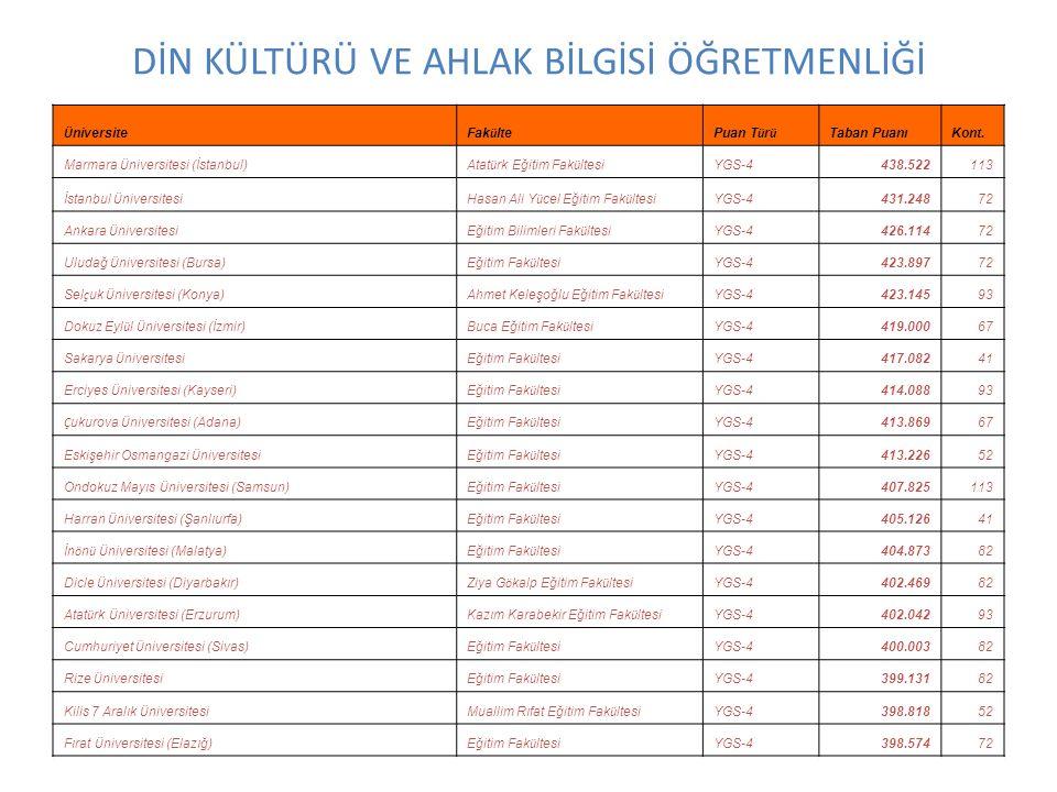 DİN KÜLTÜRÜ VE AHLAK BİLGİSİ ÖĞRETMENLİĞİ Ü niversiteFak ü ltePuan T ü r ü Taban PuanıKont. Marmara Ü niversitesi (İstanbul)Atat ü rk Eğitim Fak ü lte