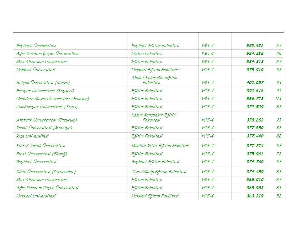 Bayburt ÜniversitesiBayburt Eğitim FakültesiYGS-4392.42152 Ağrı İbrahim Çeçen ÜniversitesiEğitim FakültesiYGS-4384.32888 Muş Alparslan ÜniversitesiEği