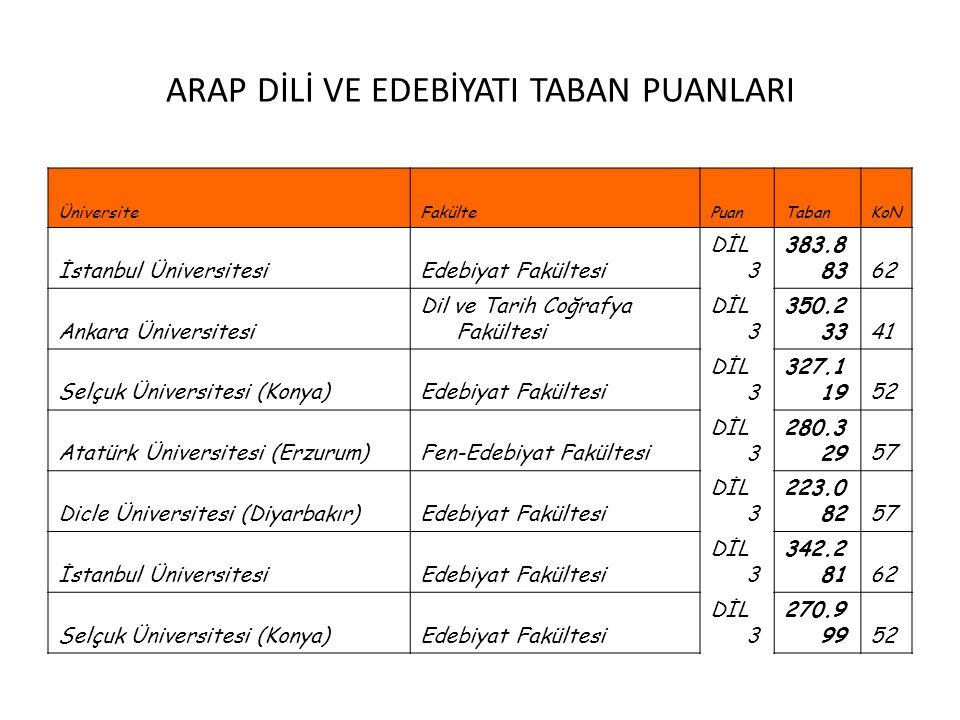 ARAP DİLİ VE EDEBİYATI TABAN PUANLARI ÜniversiteFakültePuanTabanKoN İstanbul ÜniversitesiEdebiyat Fakültesi DİL 3 383.8 8362 Ankara Üniversitesi Dil v