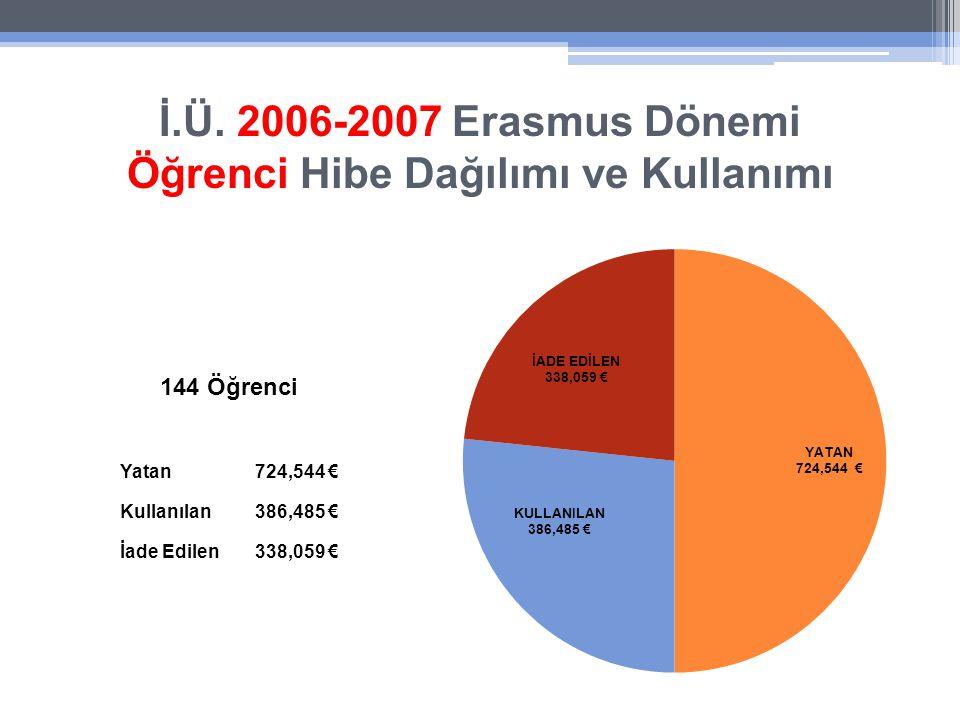 İ.Ü. 2006-2007 Erasmus Dönemi Öğrenci Hibe Dağılımı ve Kullanımı Yatan724,544 € Kullanılan386,485 € İade Edilen338,059 € 144 Öğrenci