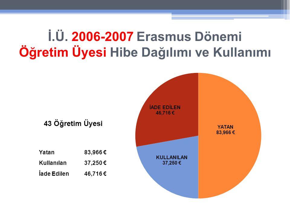 İ.Ü. 2006-2007 Erasmus Dönemi Öğretim Üyesi Hibe Dağılımı ve Kullanımı Yatan83,966 € Kullanılan37,250 € İade Edilen46,716 € 43 Öğretim Üyesi