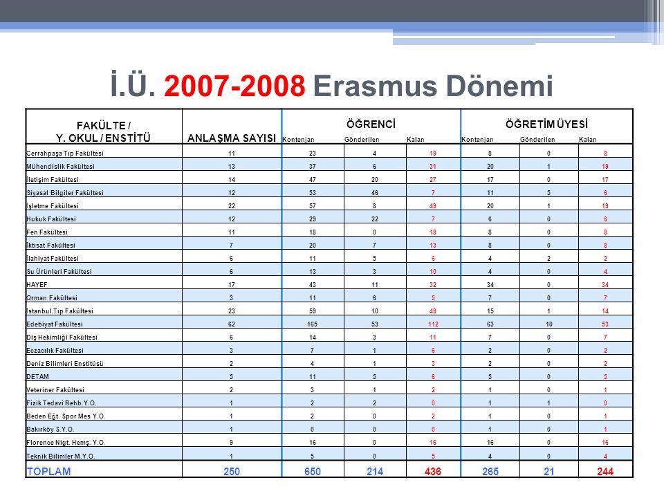 İ.Ü. 2007-2008 Erasmus Dönemi FAKÜLTE / Y.