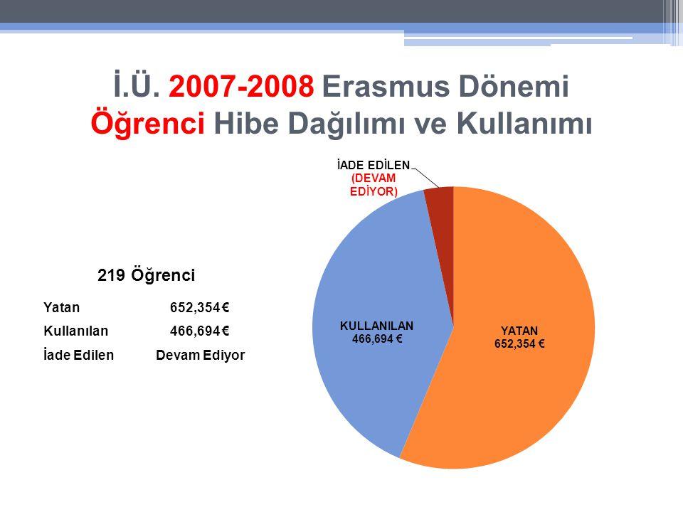 İ.Ü. 2007-2008 Erasmus Dönemi Öğrenci Hibe Dağılımı ve Kullanımı Yatan652,354 € Kullanılan466,694 € İade EdilenDevam Ediyor 219 Öğrenci
