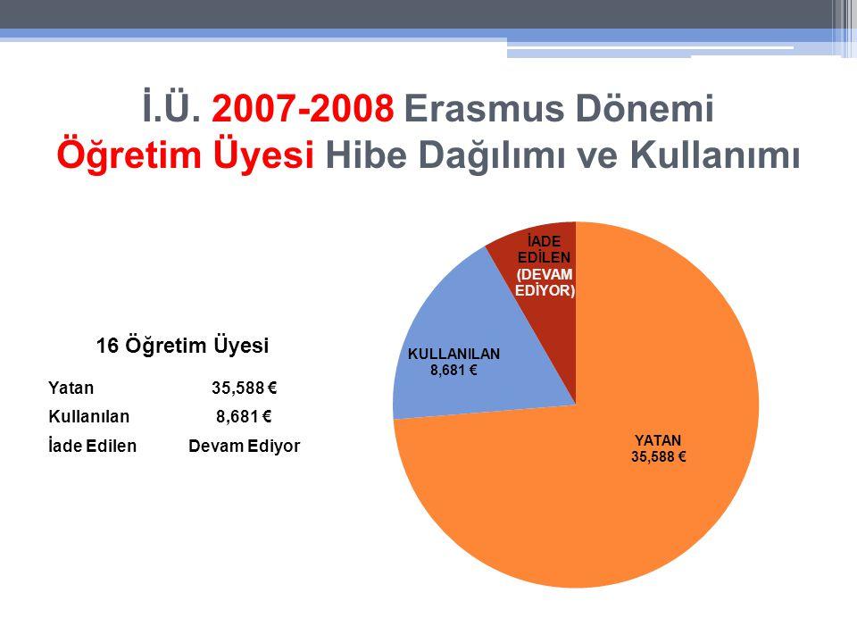 İ.Ü. 2007-2008 Erasmus Dönemi Öğretim Üyesi Hibe Dağılımı ve Kullanımı Yatan35,588 € Kullanılan8,681 € İade EdilenDevam Ediyor 16 Öğretim Üyesi
