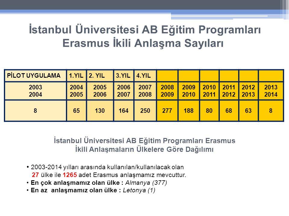 İstanbul Üniversitesi AB Eğitim Programları Erasmus İkili Anlaşma Sayıları PİLOT UYGULAMA1.YIL2.