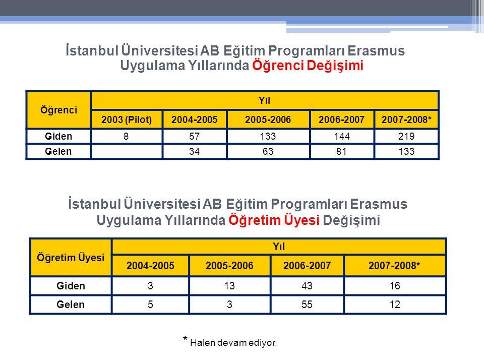 İstanbul Üniversitesi AB Eğitim Programları Erasmus Uygulama Yıllarında Öğrenci Değişimi İstanbul Üniversitesi AB Eğitim Programları Erasmus Uygulama Yıllarında Öğretim Üyesi Değişimi Öğrenci Yıl 2003 (Pilot)2004-20052005-20062006-20072007-2008* Giden857133144219 Gelen346381133 Öğretim Üyesi Yıl 2004-20052005-20062006-20072007-2008* Giden3134316 Gelen535512 * Halen devam ediyor.