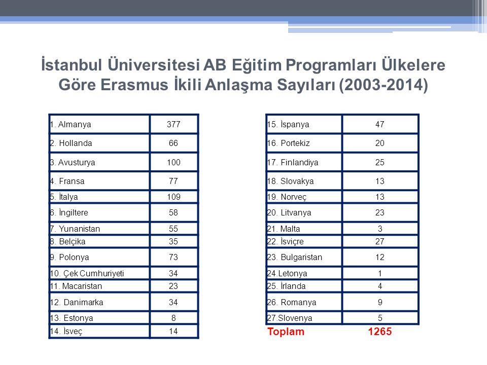 İstanbul Üniversitesi AB Eğitim Programları Ülkelere Göre Erasmus İkili Anlaşma Sayıları (2003-2014) 1.