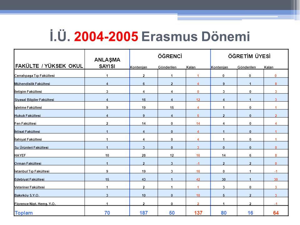 İ.Ü. 2004-2005 Erasmus Dönemi FAKÜLTE / YÜKSEK OKUL ANLAŞMA SAYISI ÖĞRENCİÖĞRETİM ÜYESİ KontenjanGönderilenKalanKontenjanGönderilenKalan Cerrahpaşa Tı