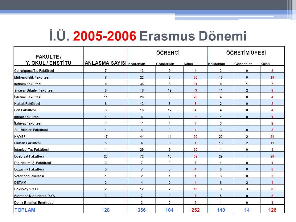 İ.Ü. 2005-2006 Erasmus Dönemi FAKÜLTE / Y.