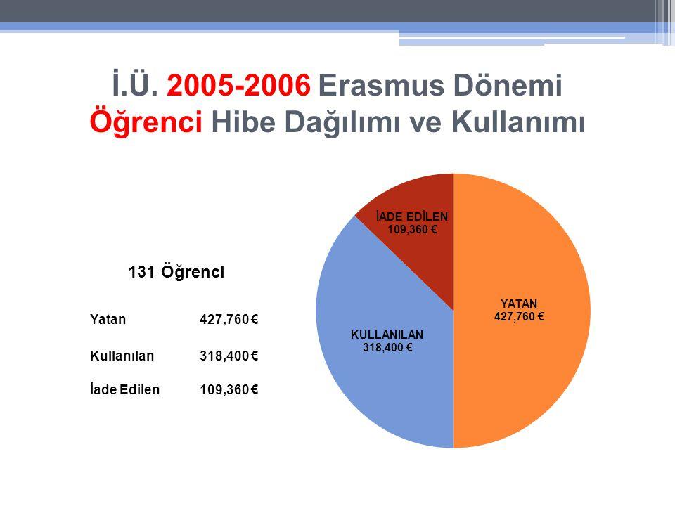 İ.Ü. 2005-2006 Erasmus Dönemi Öğrenci Hibe Dağılımı ve Kullanımı Yatan427,760 € Kullanılan318,400 € İade Edilen109,360 € 131 Öğrenci